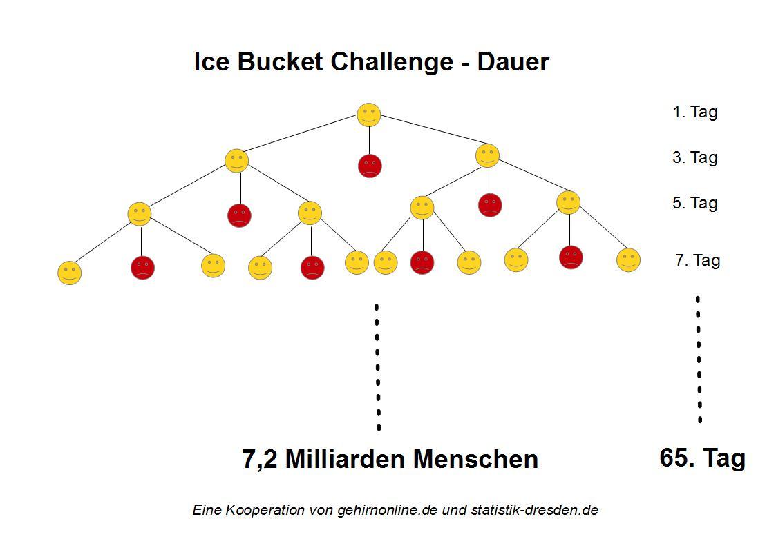 Ice Bucket Challenge Dauer