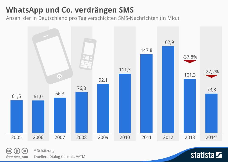 SMS Entwicklung, Quelle: Statista