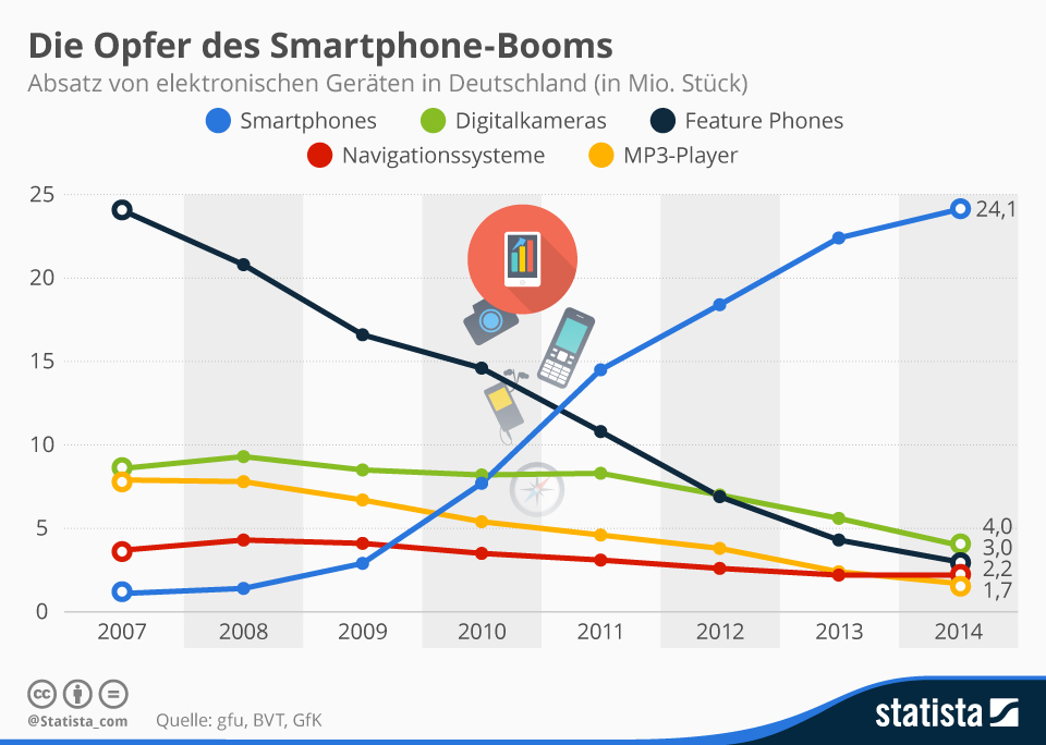 Die Grafik bildet den Absatz ausgewählter Geräte aus dem Bereich Consumer Electronics in Deutschland.