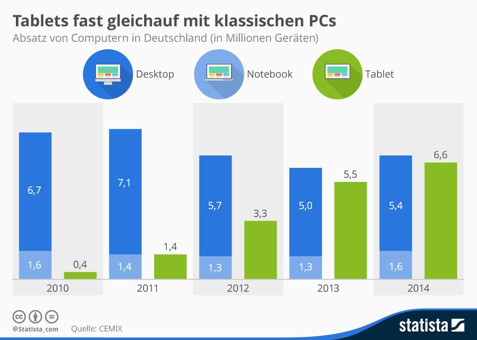 infografik_3265_Absatz_Pcs_versus_Tablets_in_Deutschland_n