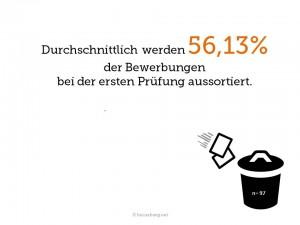 Bewerbungen in Deutschland – über 50 % scheitern an der ersten Prüfung