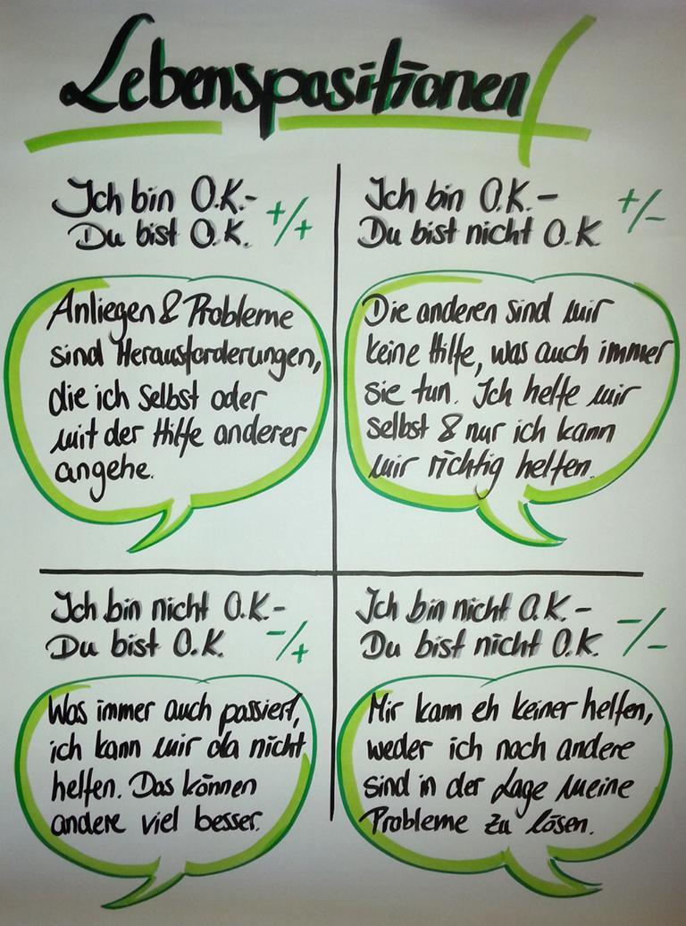 Die verschiedenen Lebenspositionen und mögliche Herangehensweisen in Bezug auf Problemstellungen (Bild: © Dagmar Kleemann)