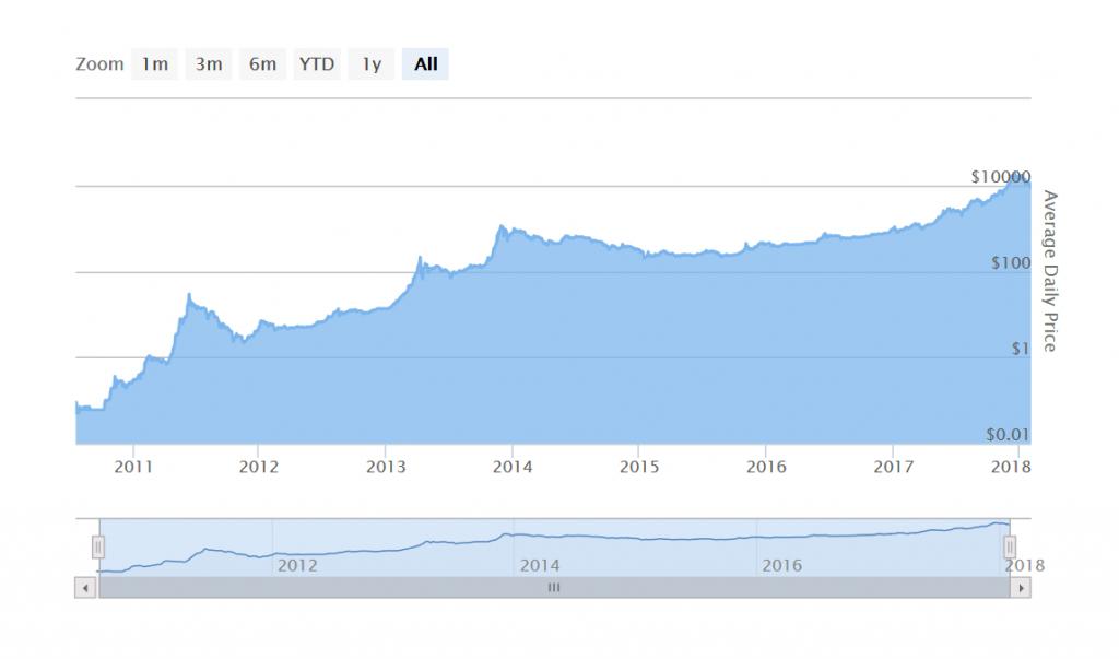 Bitcoin Anstieg Heute